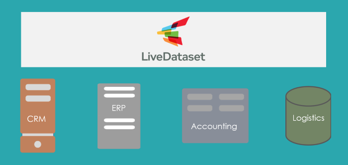 LiveDataset layer above systems